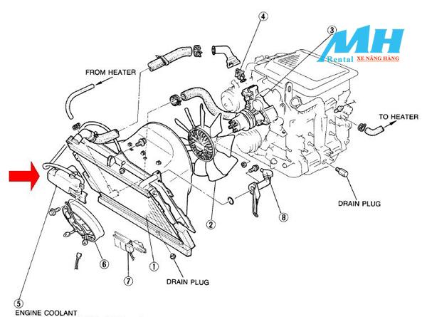 Hệ thống làm mát có vai trò rất quan trọng tới năng suất của động cơ